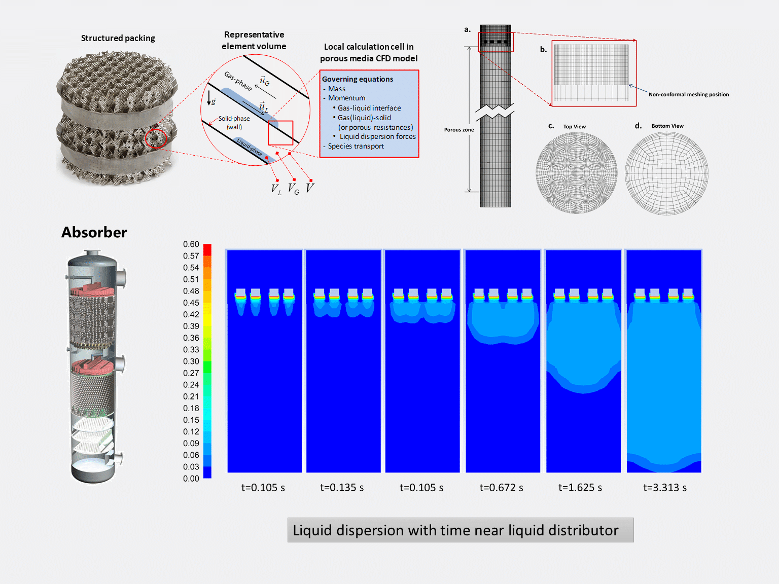 Amine Absorber for CO2 Removal