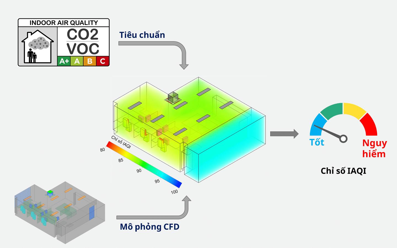 Ứng dụng CFD trong lĩnh vực HVAC: Đánh giá chất lượng không khí