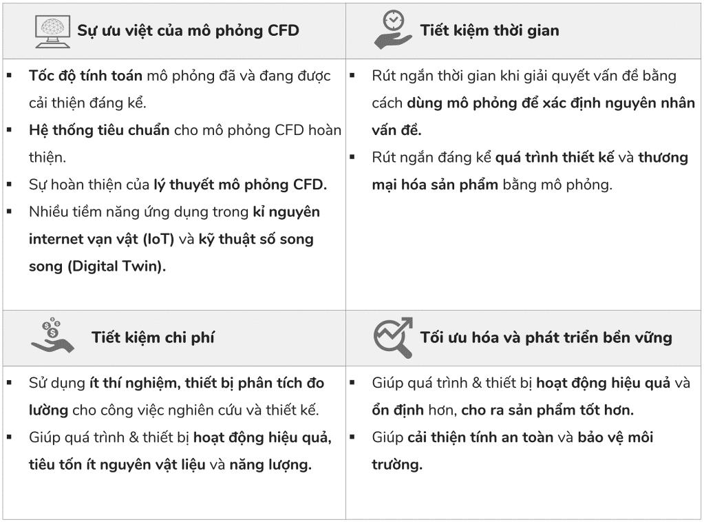Nguyên nhân tại sao lại sử dụng mô phỏng CFD: Tốc độ tính toán nhanh, Hệ thống tiêu chuẩn hoàn thiện, Lý thuyết CFD hoàn thiện, Tiết kiệm thời gian (rút ngắn thời gian thiết kế), tiết kiệm chi phí thí nghiệm và đo lường, v.v.